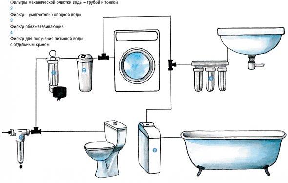 Фильтр грубой очистки для воды