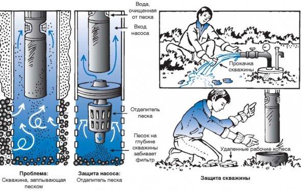 Фильтры для очистки воды из